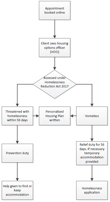 Homelessness Reduction Act 2017 diagram